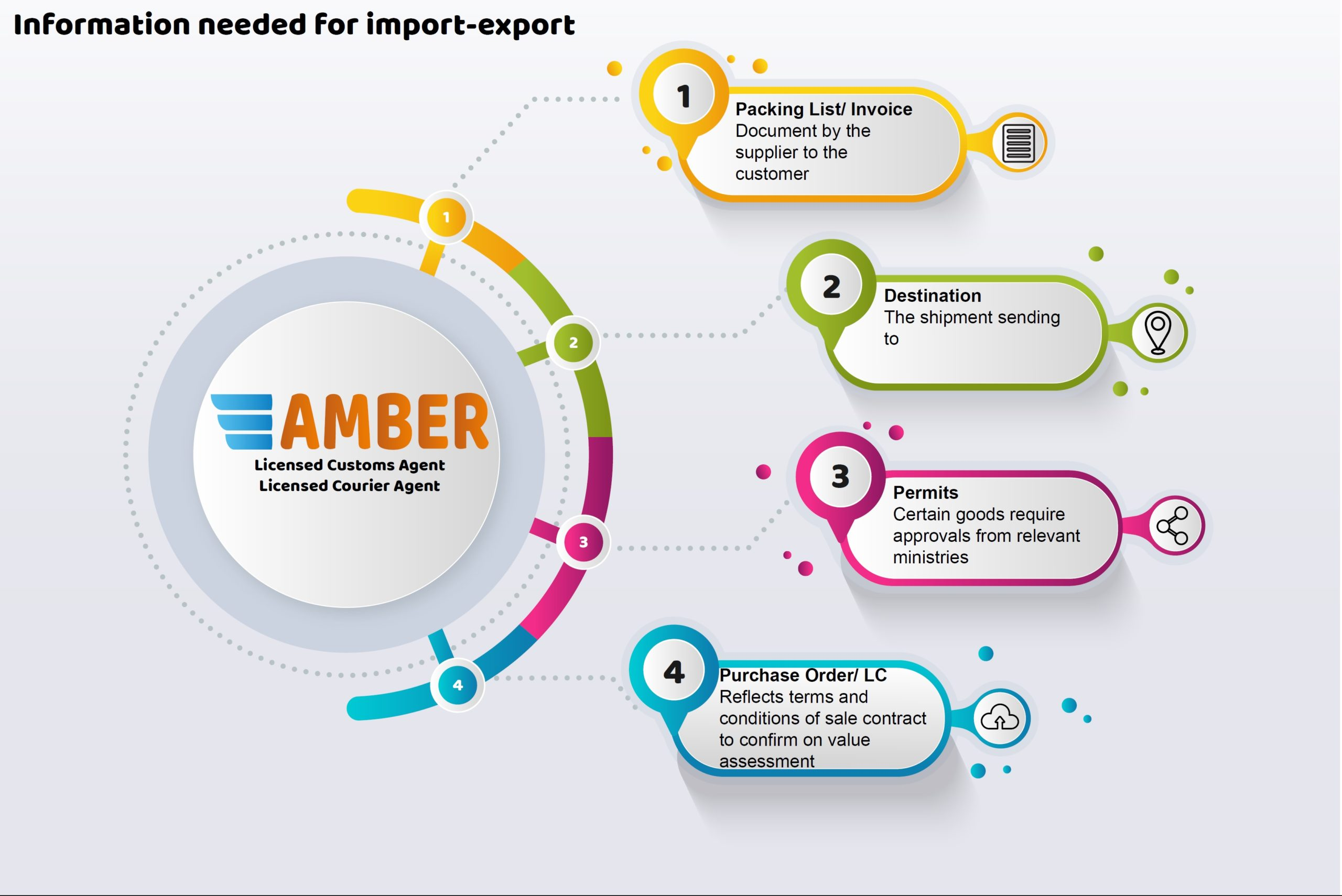 Logistics Freight Forwarder Amber Courier